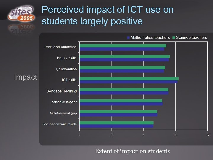 Perceived impact of ICT use on students largely positive Impact Extent of impact on