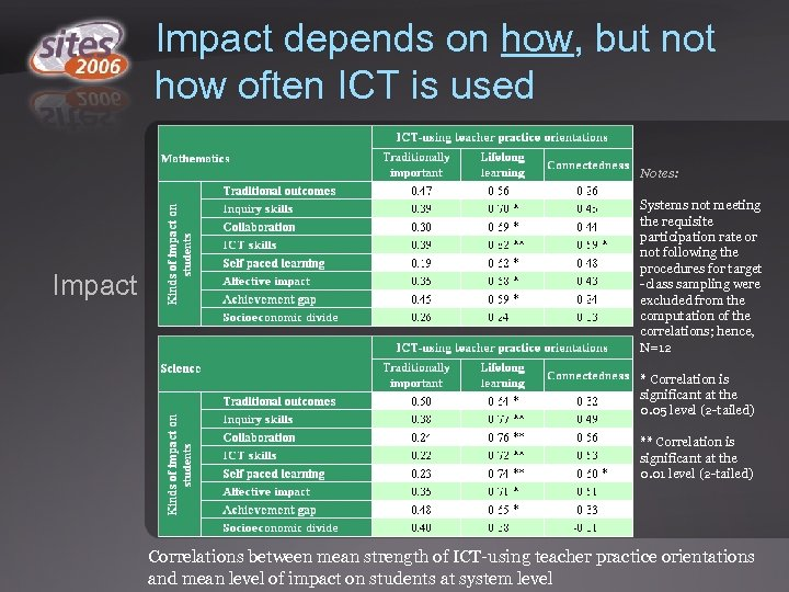 Impact depends on how, but not how often ICT is used Notes: Impact Systems
