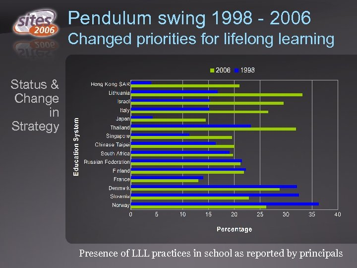 Pendulum swing 1998 - 2006 Changed priorities for lifelong learning Status & Change in