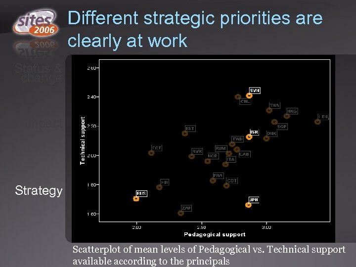 Different strategic priorities are clearly at work Status & change Impact Strategy Scatterplot of