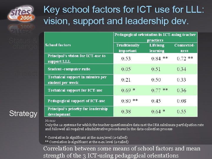 Key school factors for ICT use for LLL: vision, support and leadership dev. Status