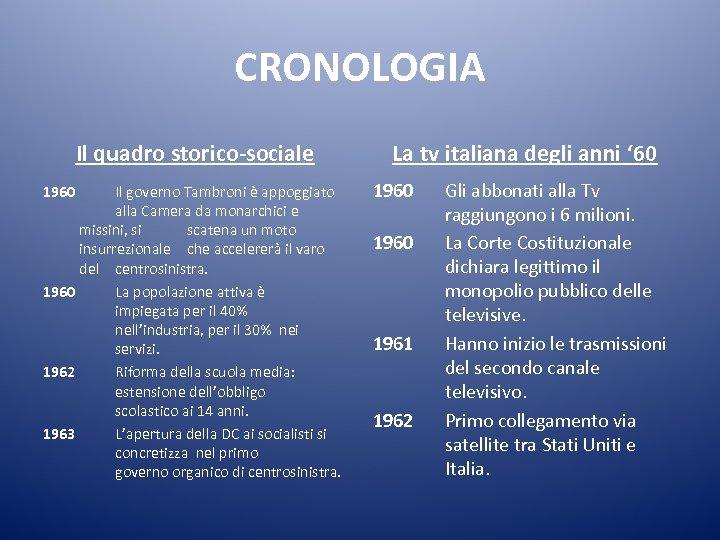 CRONOLOGIA Il quadro storico-sociale 1960 Il governo Tambroni è appoggiato alla Camera da monarchici