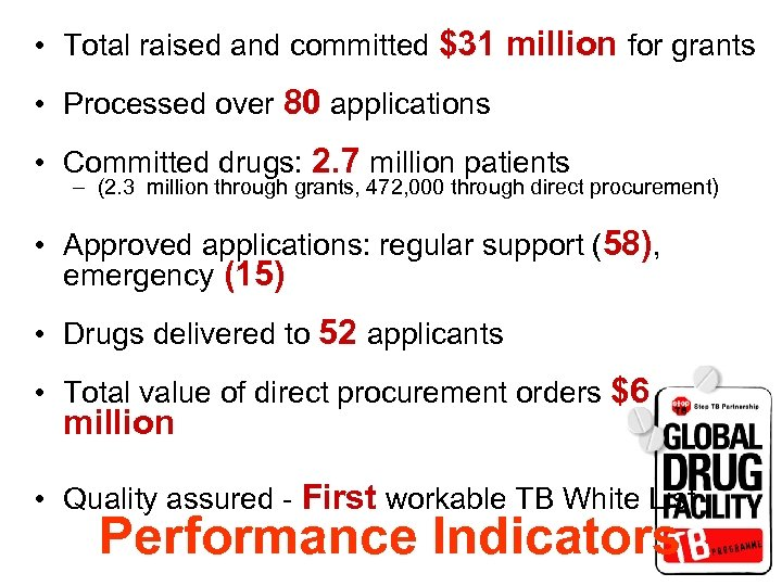 • Total raised and committed $31 million for grants • Processed over 80