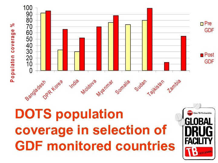 DOTS population coverage in selection of GDF monitored countries