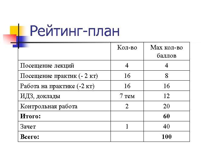 Рейтинг-план Кол-во Мах кол-во баллов Посещение лекций 4 4 Посещение практик (- 2 кт)