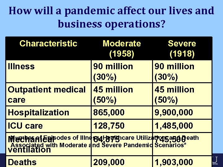 How will a pandemic affect our lives and business operations? Characteristic Moderate (1958) Illness