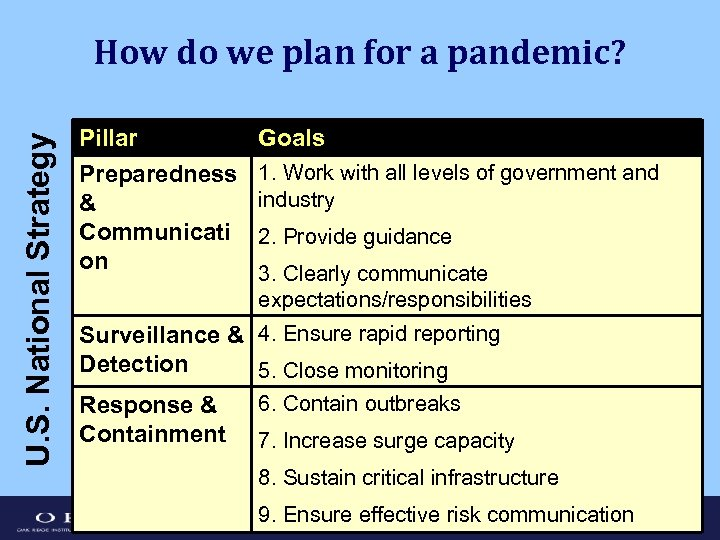 U. S. National Strategy How do we plan for a pandemic? Pillar Preparedness &
