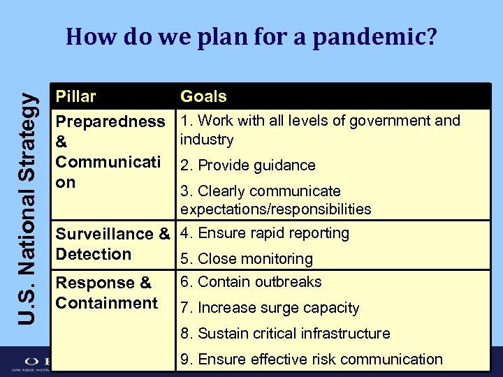 U. S. National Strategy How do we plan for a pandemic? Pillar Preparedness &