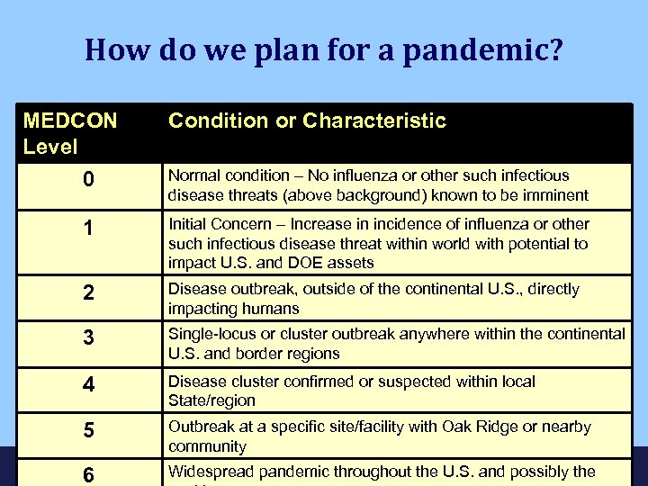 How do we plan for a pandemic? MEDCON Level 0 Condition or Characteristic Normal
