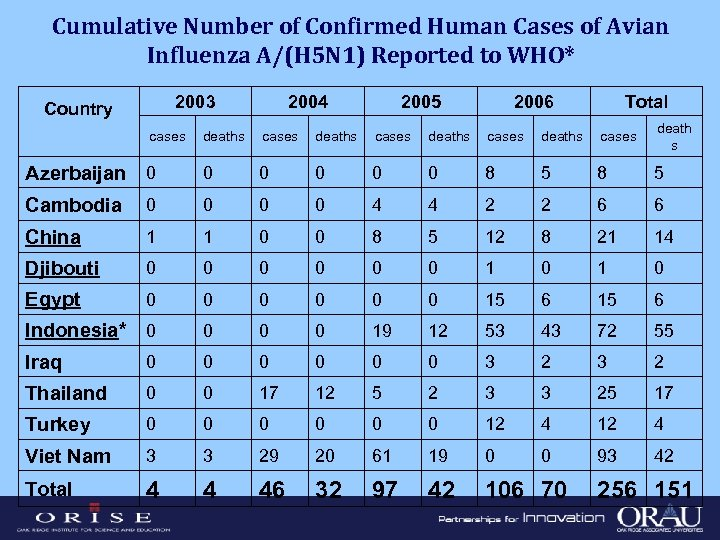 Cumulative Number of Confirmed Human Cases of Avian Influenza A/(H 5 N 1) Reported
