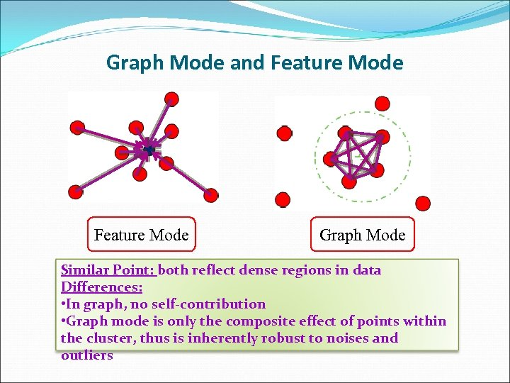 Graph Mode and Feature Mode Graph Mode Similar Point: both reflect dense regions in