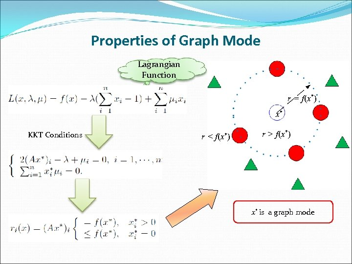 Properties of Graph Mode Lagrangian Function r = f(x*) x* KKT Conditions r <