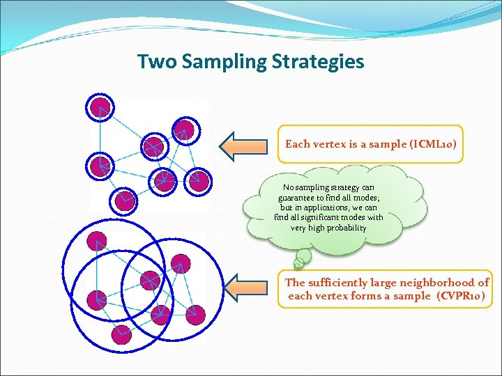 Two Sampling Strategies Each vertex is a sample (ICML 10) No sampling strategy can