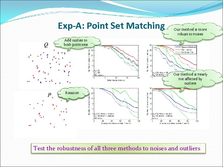 Exp-A: Point Set Matching Q Our method is more robust to noises Add outlies