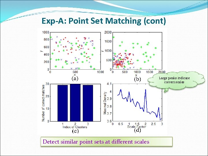 Exp-A: Point Set Matching (cont) Large peaks indicate correct scales Detect similar point sets