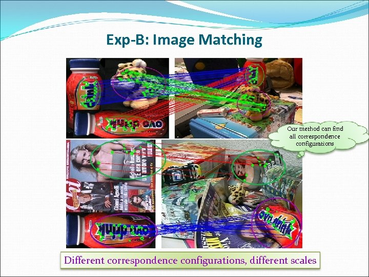 Exp-B: Image Matching Our method can find all correspondence configurations Different correspondence configurations, different