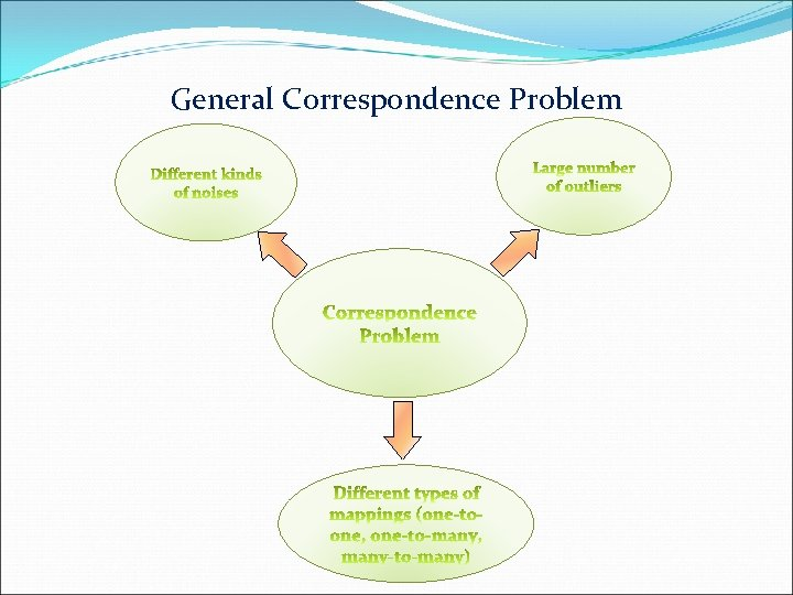 General Correspondence Problem