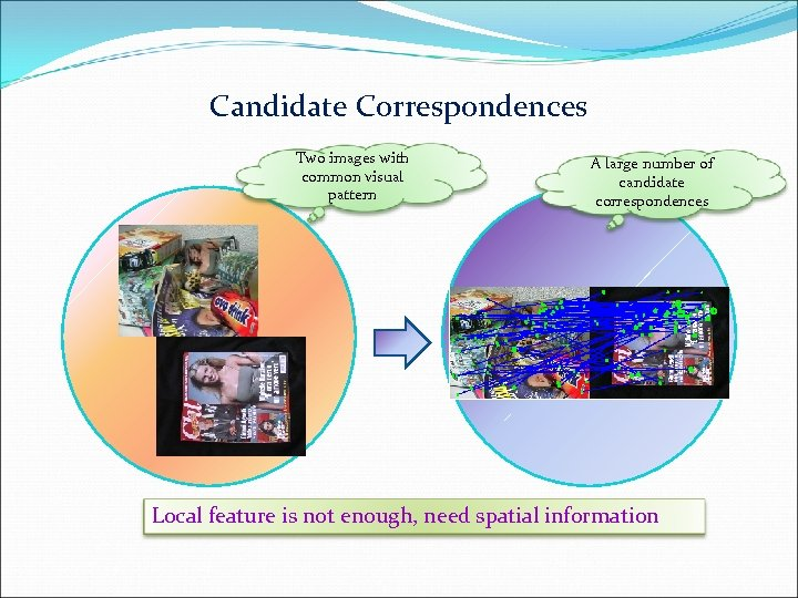 Candidate Correspondences Two images with common visual pattern A large number of candidate correspondences