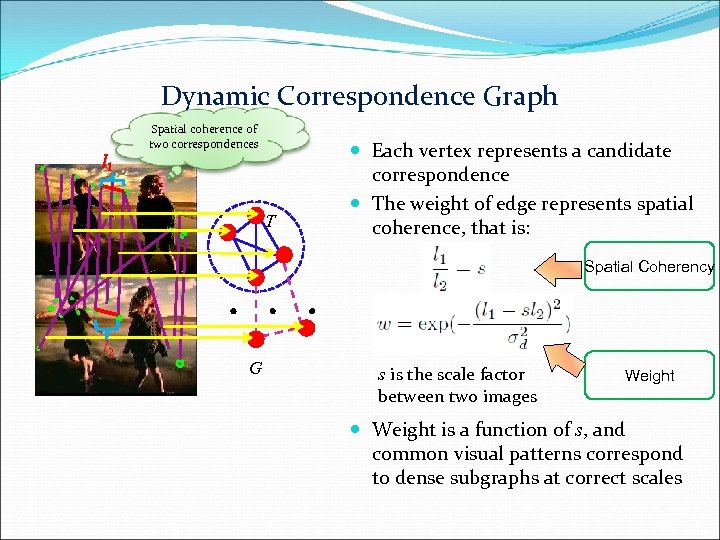 Dynamic Correspondence Graph Spatial coherence of two correspondences l 1 T Each vertex represents