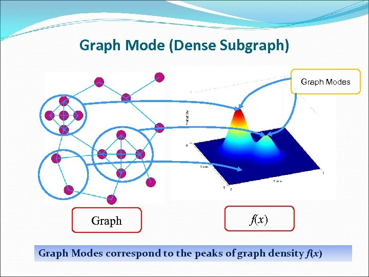 Graph Mode (Dense Subgraph) Graph Modes Graph f(x) Graph Modes correspond to the peaks
