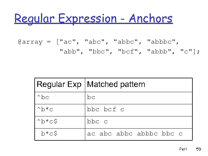 Regular Expression - Anchors @array = [