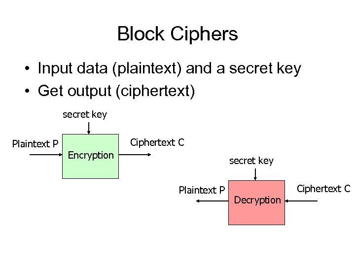 Block Ciphers • Input data (plaintext) and a secret key • Get output (ciphertext)
