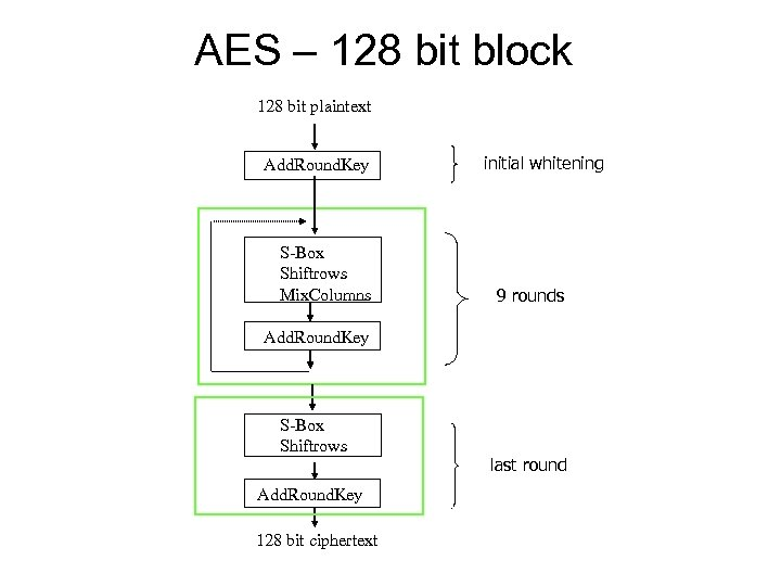 AES – 128 bit block 128 bit plaintext Add. Round. Key S-Box Shiftrows Mix.
