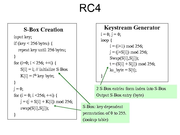 RC 4 S-Box Creation input key; if (key < 256 bytes) { repeat key