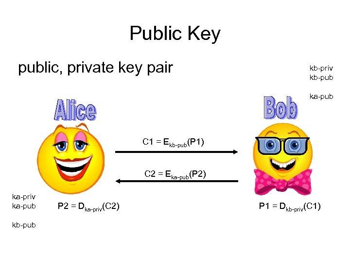 Public Key public, private key pair kb-priv kb-pub ka-pub C 1 = Ekb-pub(P 1)