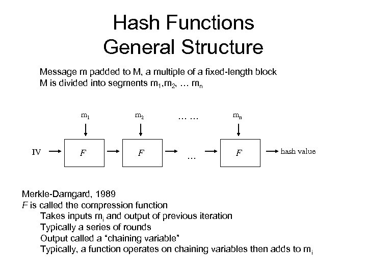 Hash Functions General Structure Message m padded to M, a multiple of a fixed-length