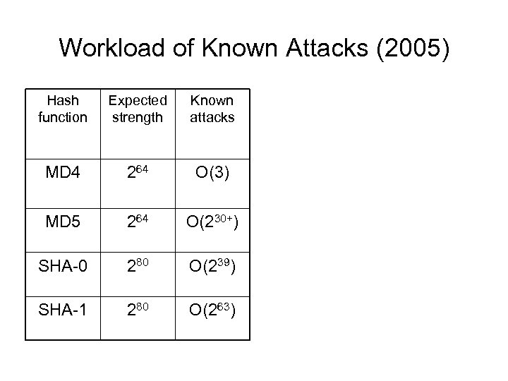 Workload of Known Attacks (2005) Hash function Expected strength Known attacks MD 4 264