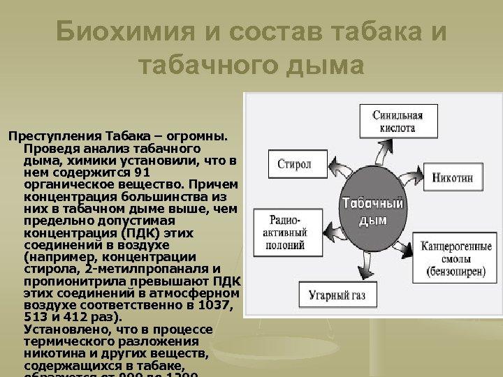 Биохимия и состав табака и табачного дыма Преступления Табака – огромны. Проведя анализ
