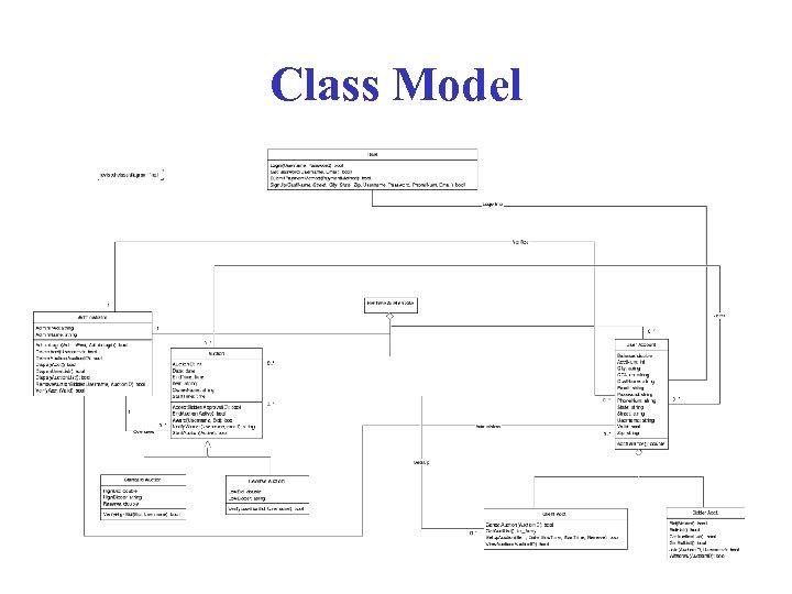 Class Model