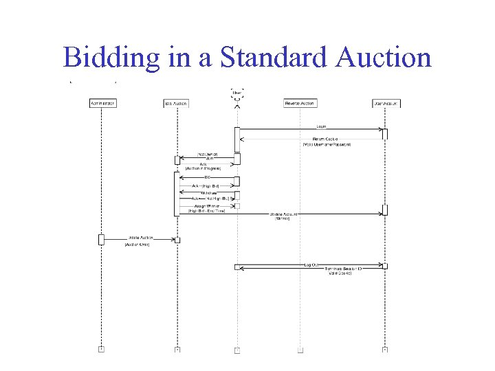 Bidding in a Standard Auction
