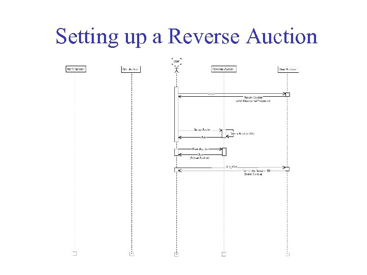 Setting up a Reverse Auction
