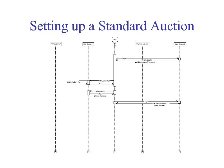 Setting up a Standard Auction