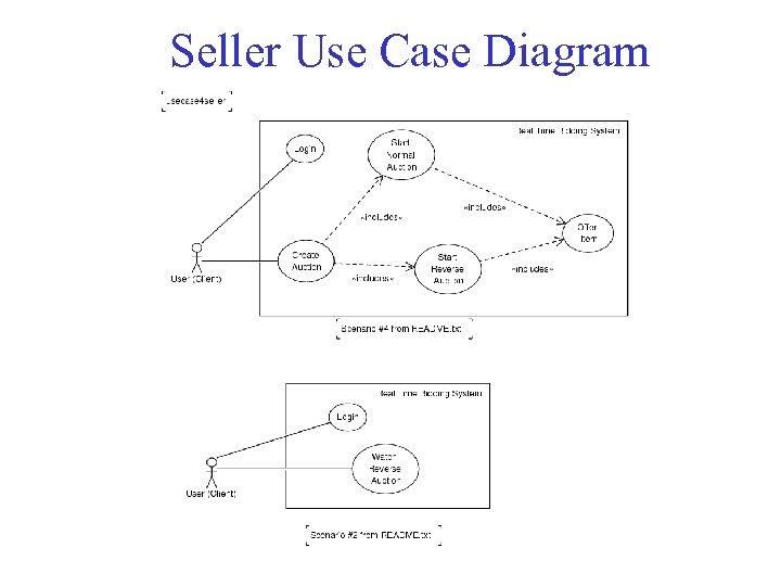 Seller Use Case Diagram
