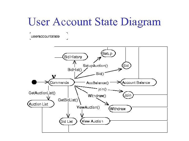 User Account State Diagram