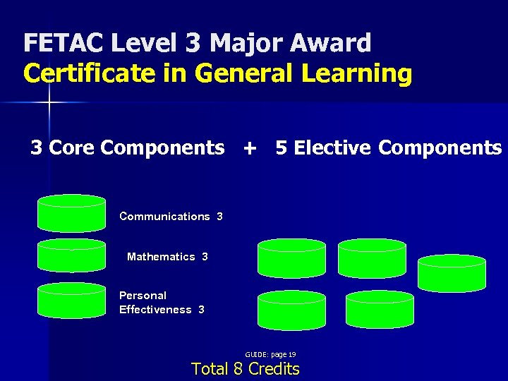 FETAC Level 3 Major Award Certificate in General Learning 3 Core Components + 5