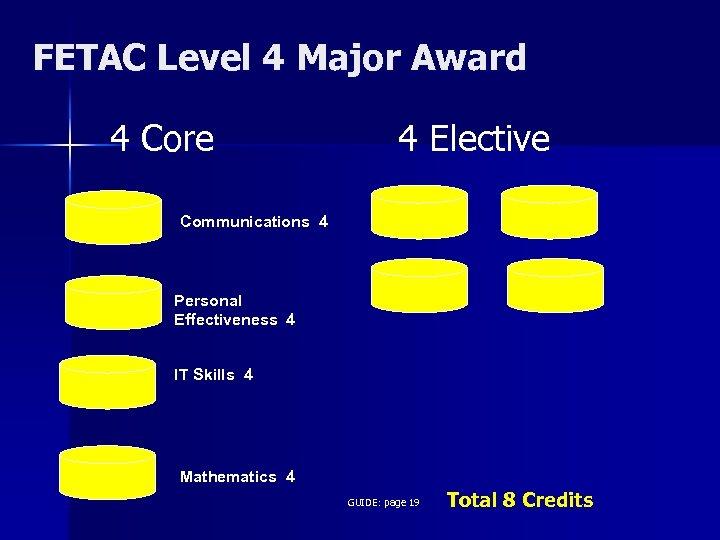 FETAC Level 4 Major Award 4 Core 4 Elective Communications 4 Personal Effectiveness 4