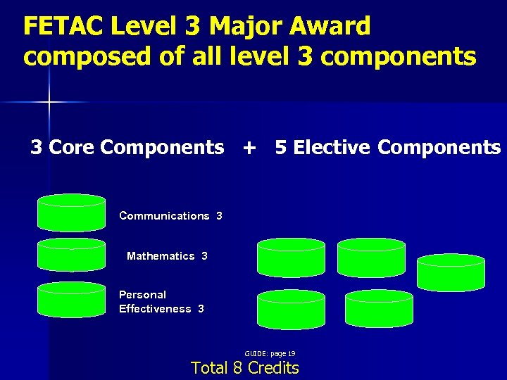 FETAC Level 3 Major Award composed of all level 3 components 3 Core Components