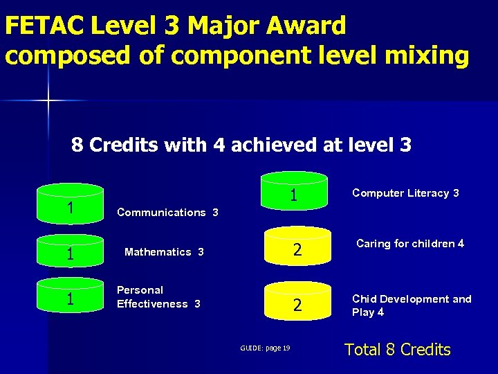 FETAC Level 3 Major Award composed of component level mixing 8 Credits with 4