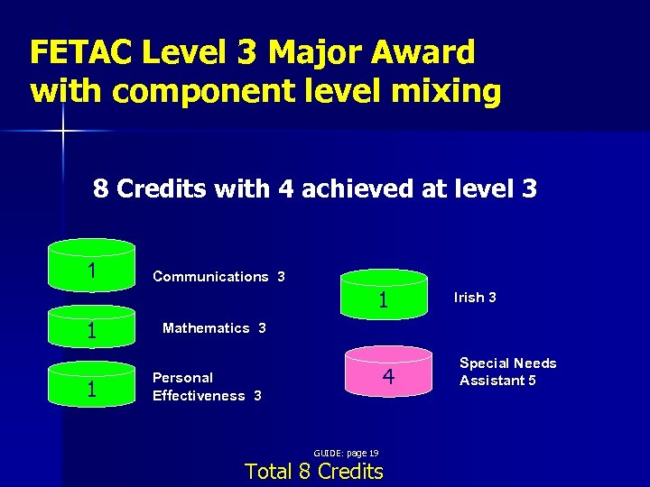 FETAC Level 3 Major Award with component level mixing 8 Credits with 4 achieved