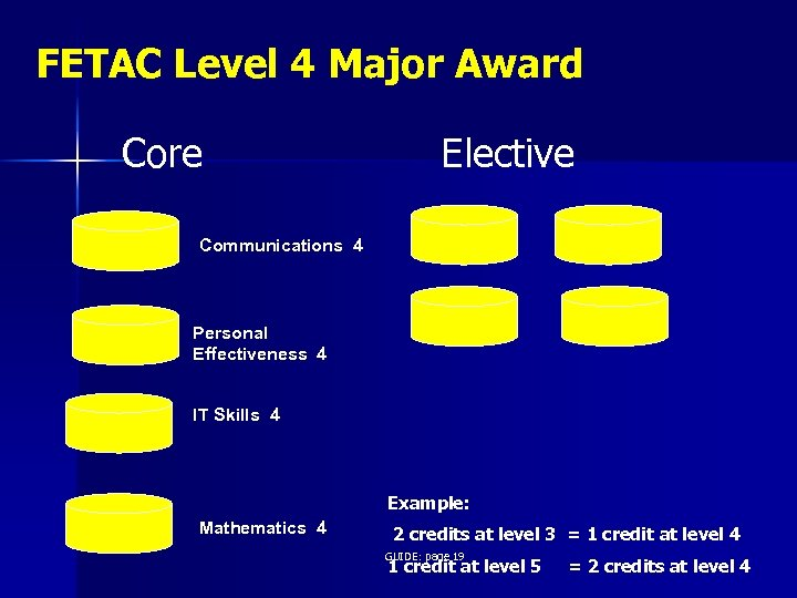 FETAC Level 4 Major Award Core Elective Communications 4 Personal Effectiveness 4 IT Skills