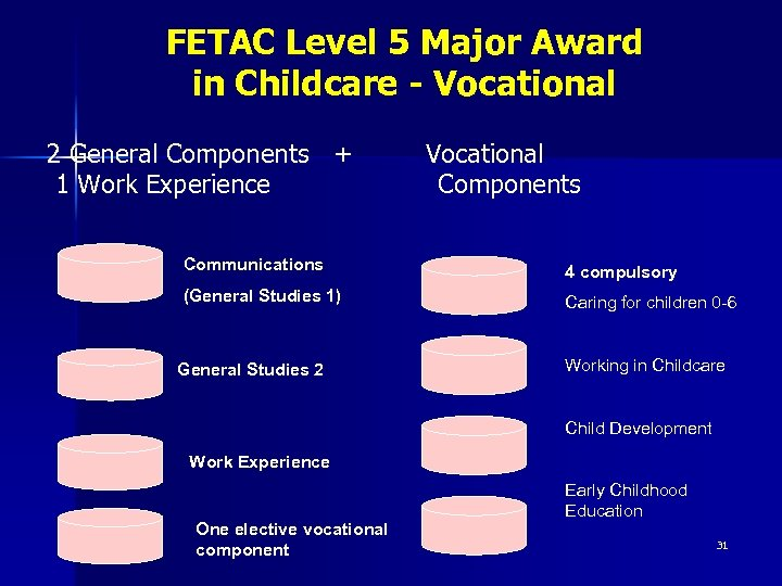FETAC Level 5 Major Award in Childcare - Vocational 2 General Components + 1