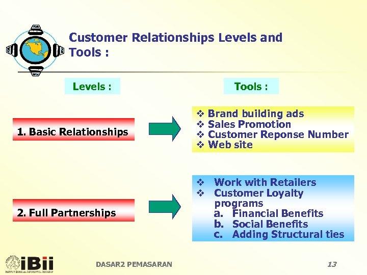 Customer Relationships Levels and Tools : Levels : Tools : 1. Basic Relationships v