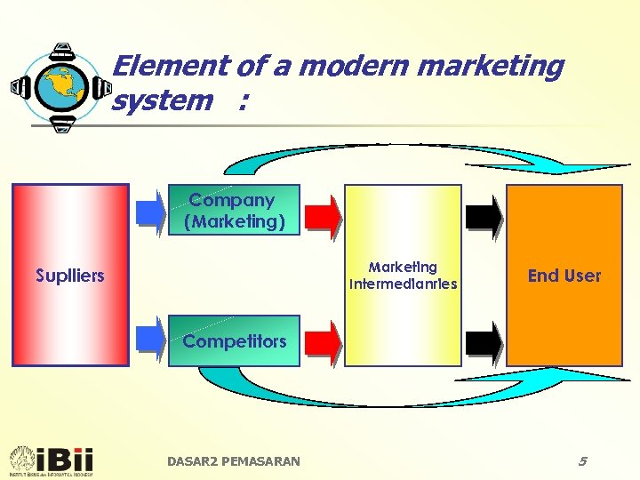 Element of a modern marketing system : Company (Marketing) Marketing Intermedianries Suplliers End User