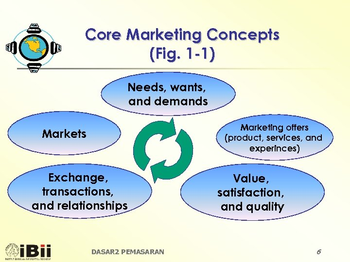 Core Marketing Concepts (Fig. 1 -1) Needs, wants, and demands Marketing offers (product, services,