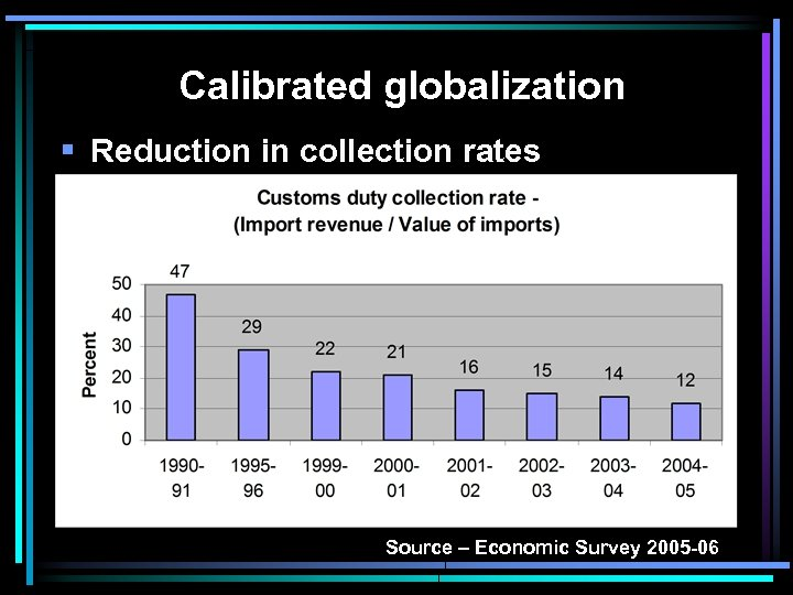 Calibrated globalization § Reduction in collection rates Source – Economic Survey 2005 -06
