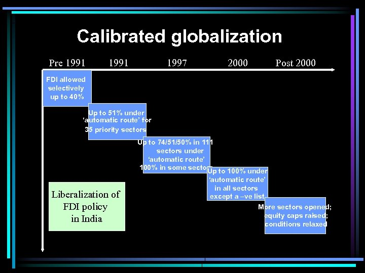 Calibrated globalization Pre 1991 1997 2000 Post 2000 FDI allowed selectively up to 40%